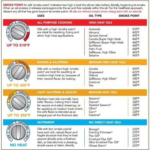 Different cooking oil smoking points